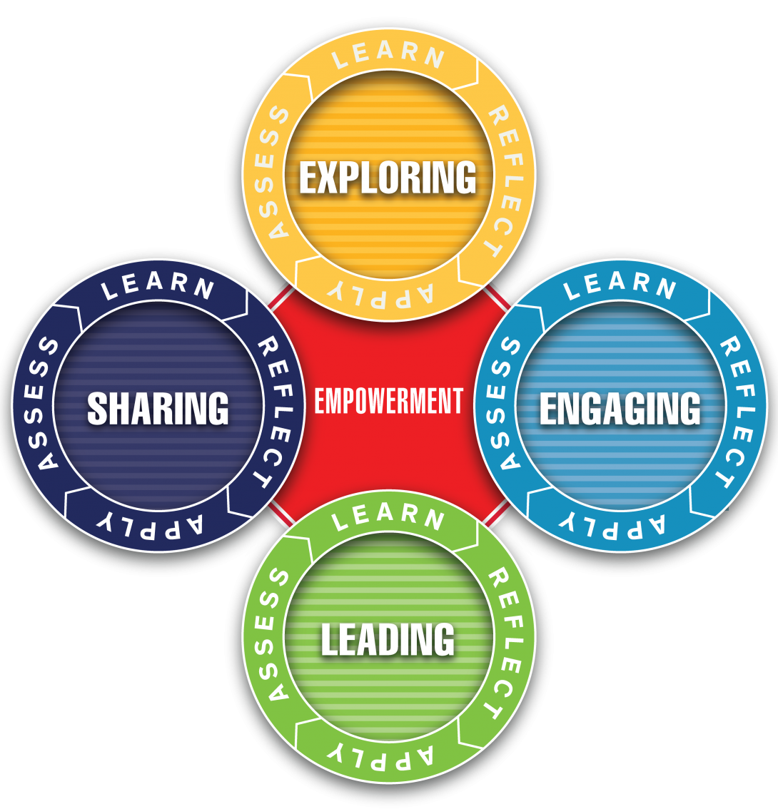 image of leadership model, with 'exploring' at top in a circle, then 'engaging' on right in a circle, then 'leading' at bottom in a circle, and 'sharing' on left in a circle. All circles surrounded by the words 'learn, reflect, apply, assess;' and center of model is word 'empowerment.'