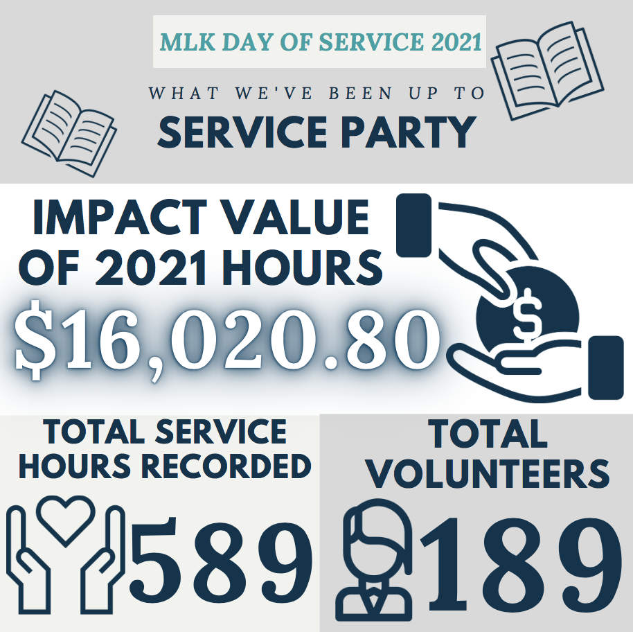 MLK DAY OF Service 2021 Infographic, what we've been up, service party, $16,020.80 impact value of 2021 hours, 589 total service hours recorded, and 189 total volunteers.