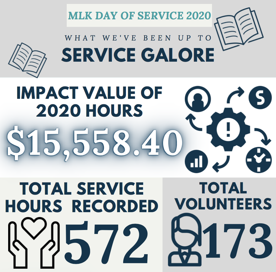 MLK DAY OF SERVICE 2020 Infographic, What we've been up to service galore, $15,558.40 impact value of 2020 hours, 572 total service hours recorded, and 173 total volunteers.