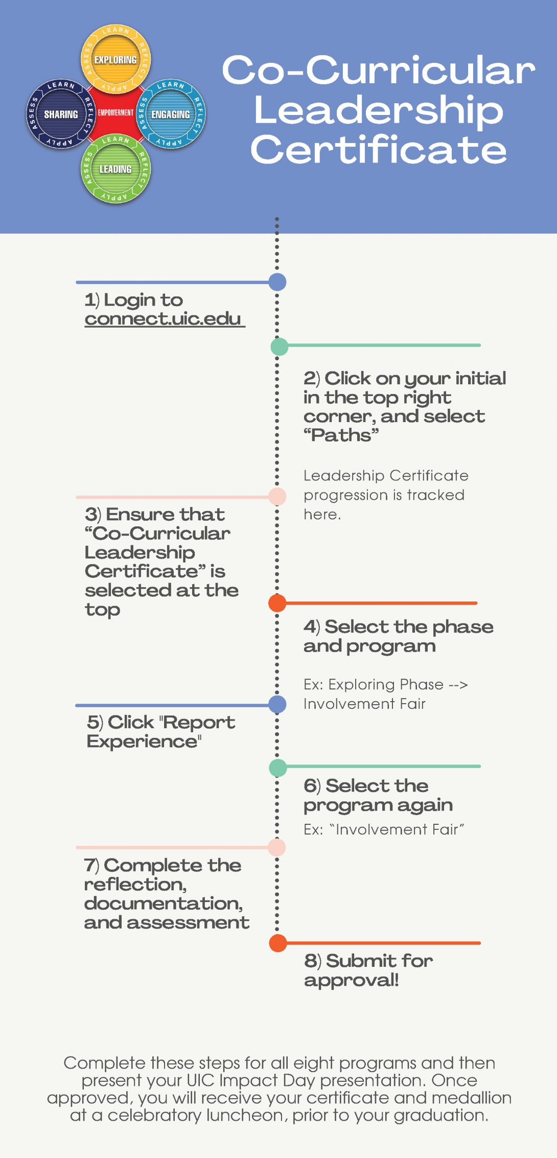 """Co-Curricular Leadership Certificate title with steps to track progress outlined in infographic. 1-Login to connect.uic.edu. 2-Click on your initial in the top right corner, and select """"Paths."""" Leadership Certificate progression is tracked here. 3-Ensure """"Co-Curricular Leadership Certificate"""" is selected at the top. 4-Select the phase and program (Ex: Exploring Phase -> Involvement Fair). 5-Click """"Report Experience."""" 6-Select the program again (Ex: Involvement Fair). 7-Complete the reflection, documentation, and assessment. 8-Submit for approval. Complete these steps for all eight programs and then present your UIC Impact Day presentation. Once approved, you will receive your certificate and medallion at a celebratory luncheon, prior to your graduation."""